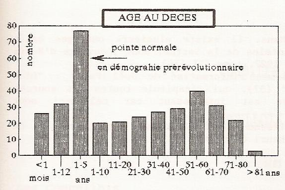 Les enfants mouraient-ils plus qu en temps de paix, du fait des mauvaises  conditions de vie   68946abe139